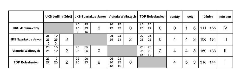 tabela wynikow